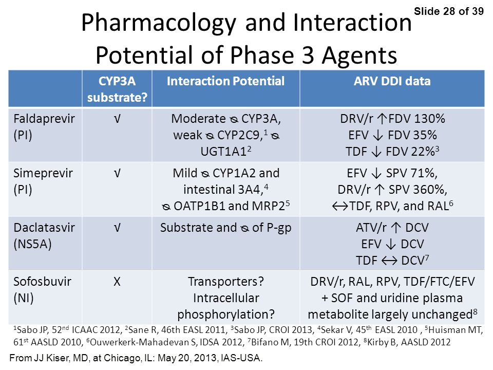 Slide 28 of 39 From JJ Kiser, MD, at Chicago, IL: May 20, 2013, IAS-USA.