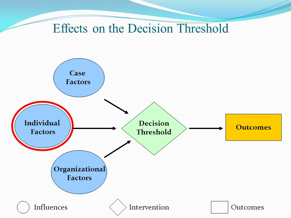 Effects on the Decision Threshold Decision Threshold Influences Intervention Outcomes Case Factors Outcomes Individual Factors Organizational Factors