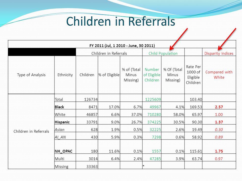 FY 2011 (Jul, 1 2010 - June, 30 2011) Children in ReferralsChild PopulationDisparity Indices Type of AnalysisEthnicityChildren% of Eligible % of (Tota