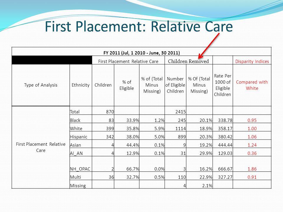 FY 2011 (Jul, 1 2010 - June, 30 2011) First Placement Relative CareChildren RemovedDisparity Indices Type of AnalysisEthnicityChildren % of Eligible %