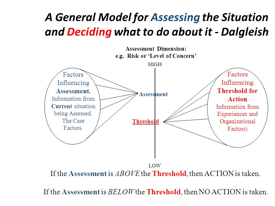 If the Assessment is ABOVE the Threshold, then ACTION is taken. If the Assessment is BELOW the Threshold, then NO ACTION is taken. A General Model for
