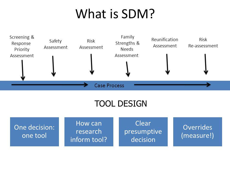 What is SDM? Safety Assessment Risk Assessment Family Strengths & Needs Assessment Reunification Assessment Case Process Risk Re-assessment Screening