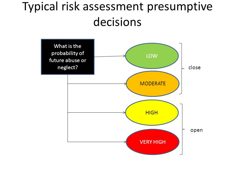 Typical risk assessment presumptive decisions What is the probability of future abuse or neglect? LOW MODERATE HIGH VERY HIGH close open