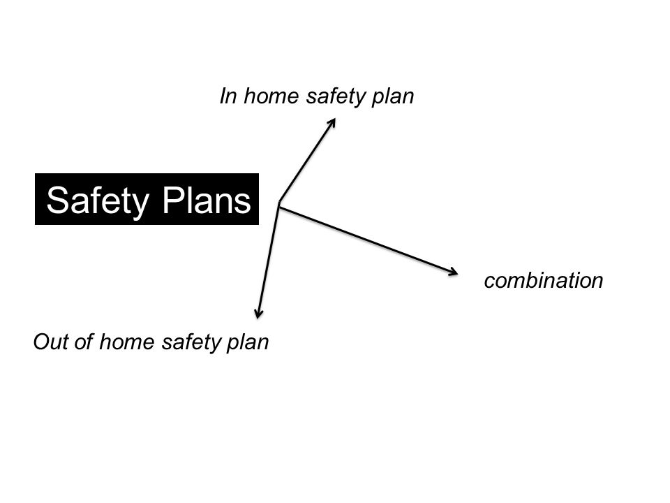 Safety Plans In home safety plan combination Out of home safety plan