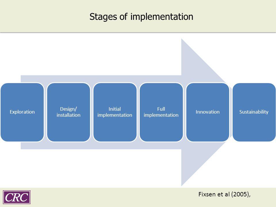 Stages of implementation Exploration Design/ installation Initial implementation Full implementation InnovationSustainability Fixsen et al (2005),
