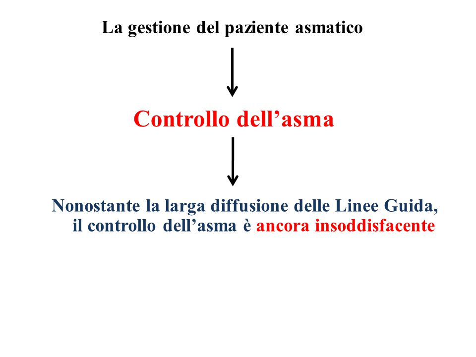 Controllo dell'asma Nonostante la larga diffusione delle Linee Guida, il controllo dell'asma è ancora insoddisfacente La gestione del paziente asmatico