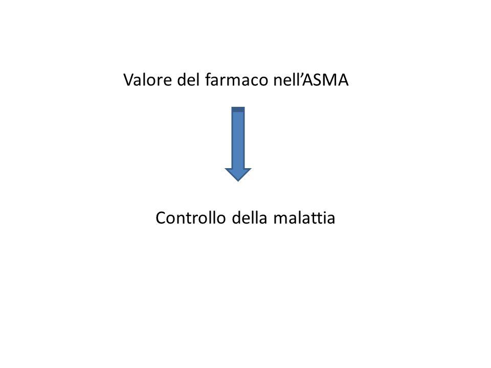 Valore del farmaco nell'ASMA Controllo della malattia