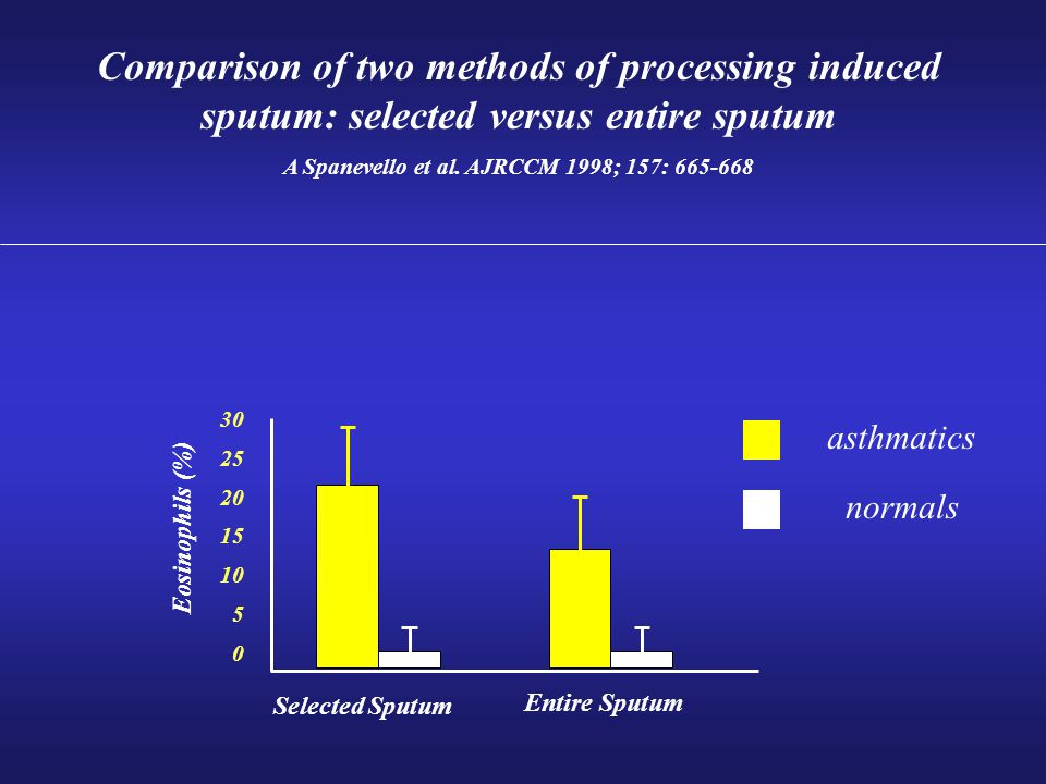 Comparison of two methods of processing induced sputum: selected versus entire sputum A Spanevello et al.