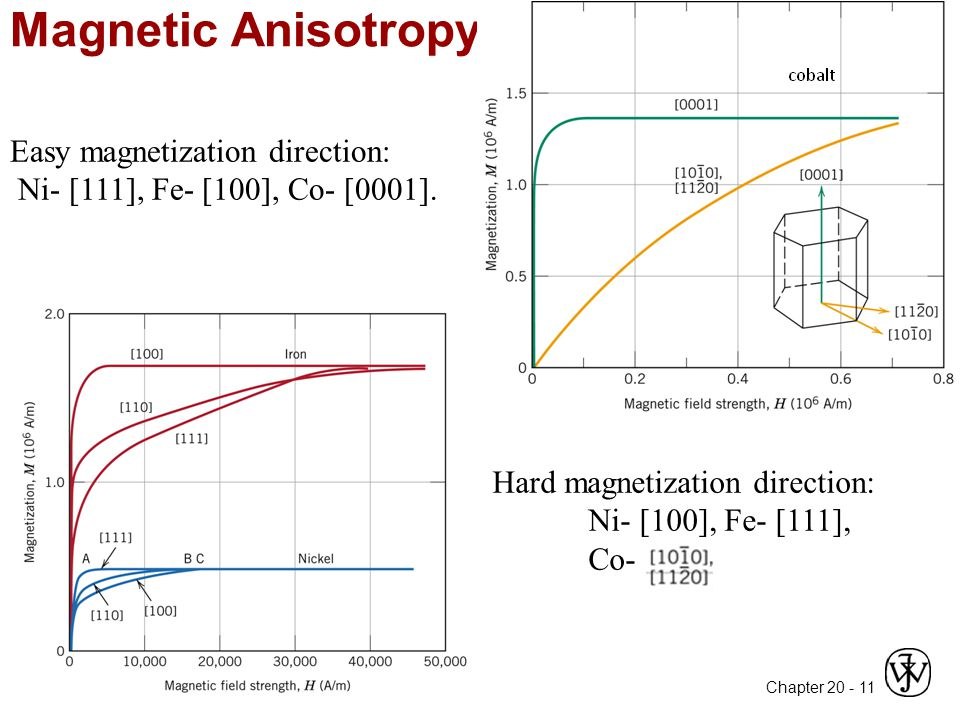 Chapter 20 - Magnetic Anisotropy 11 Easy magnetization direction: Ni- [111], Fe- [100], Co- [0001].