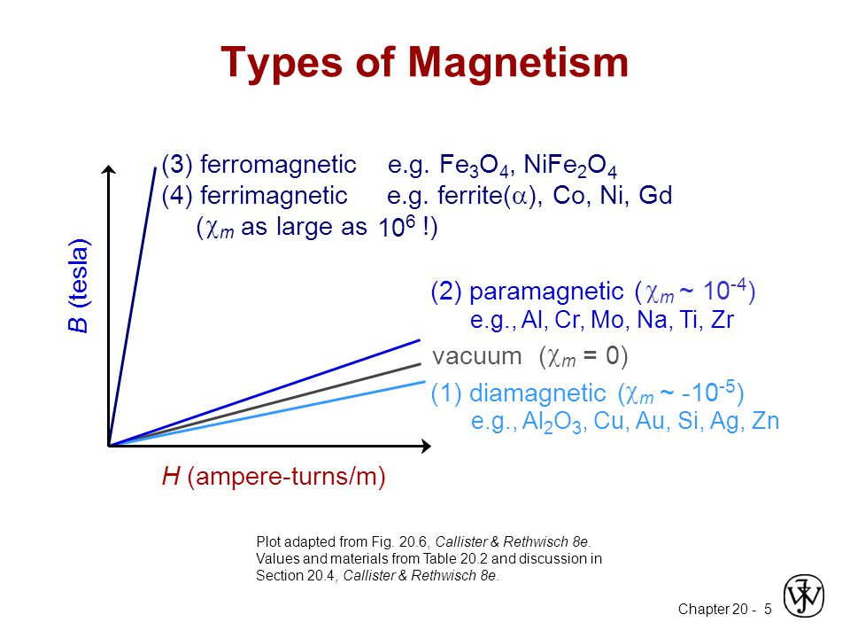 Chapter 20 - 5 Types of Magnetism Plot adapted from Fig.