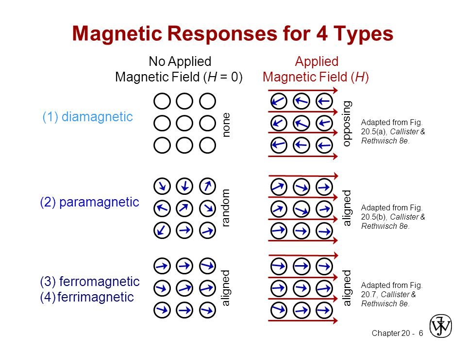 Chapter 20 - 6 Magnetic Responses for 4 Types Adapted from Fig.
