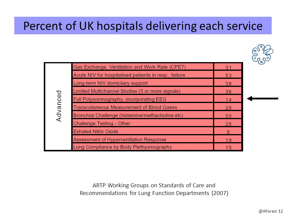 Percent of UK hospitals delivering each service ARTP Working Groups on Standards of Care and Recommendations for Lung Function Departments (2007) @AForesi 12