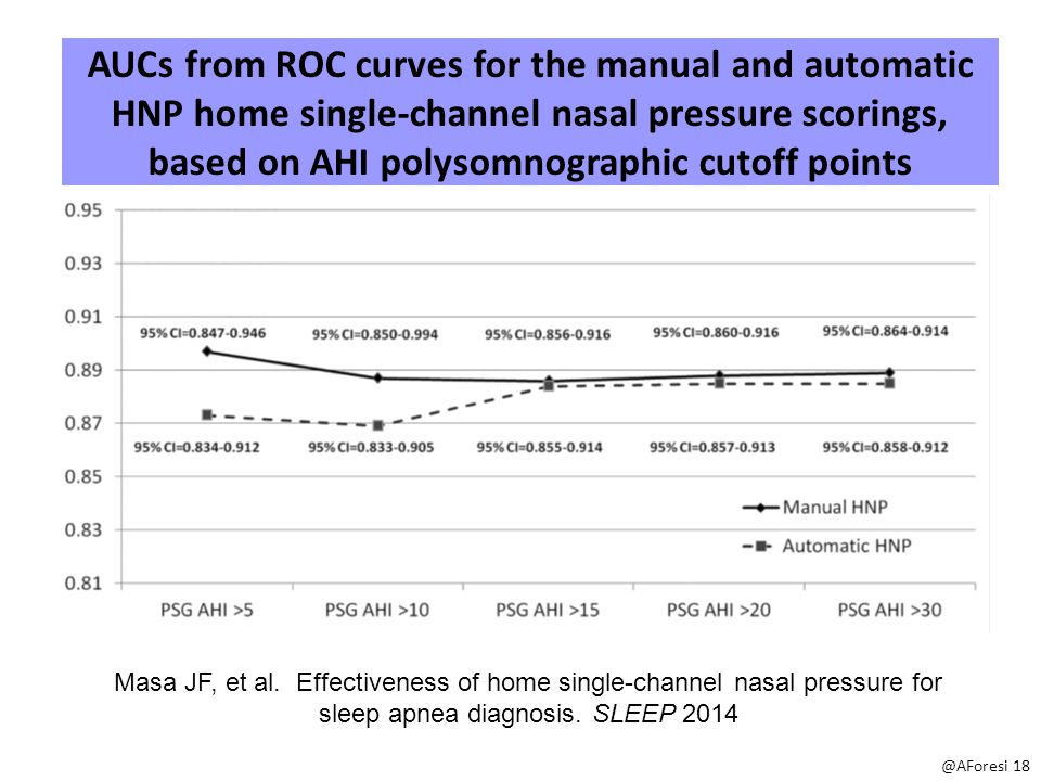 AUCs from ROC curves for the manual and automatic HNP home single-channel nasal pressure scorings, based on AHI polysomnographic cutoff points @AForesi 18 Masa JF, et al.