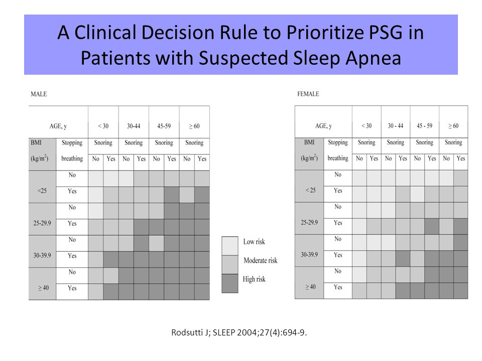 A Clinical Decision Rule to Prioritize PSG in Patients with Suspected Sleep Apnea Rodsutti J; SLEEP 2004;27(4):694-9.