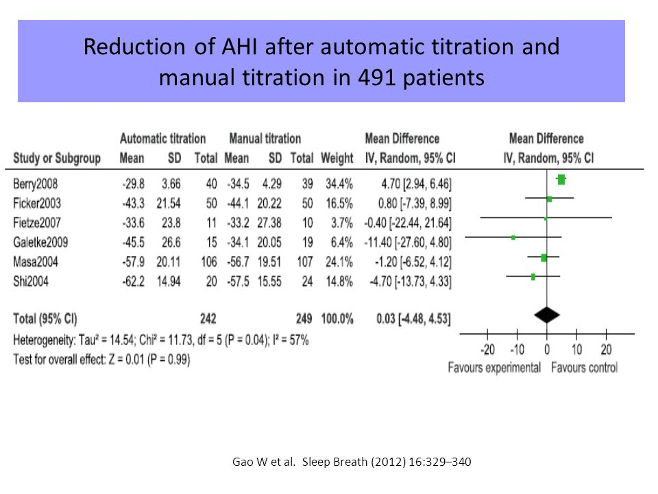 Reduction of AHI after automatic titration and manual titration in 491 patients Gao W et al.