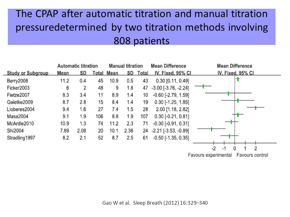 The CPAP after automatic titration and manual titration pressuredetermined by two titration methods involving 808 patients Gao W et al.