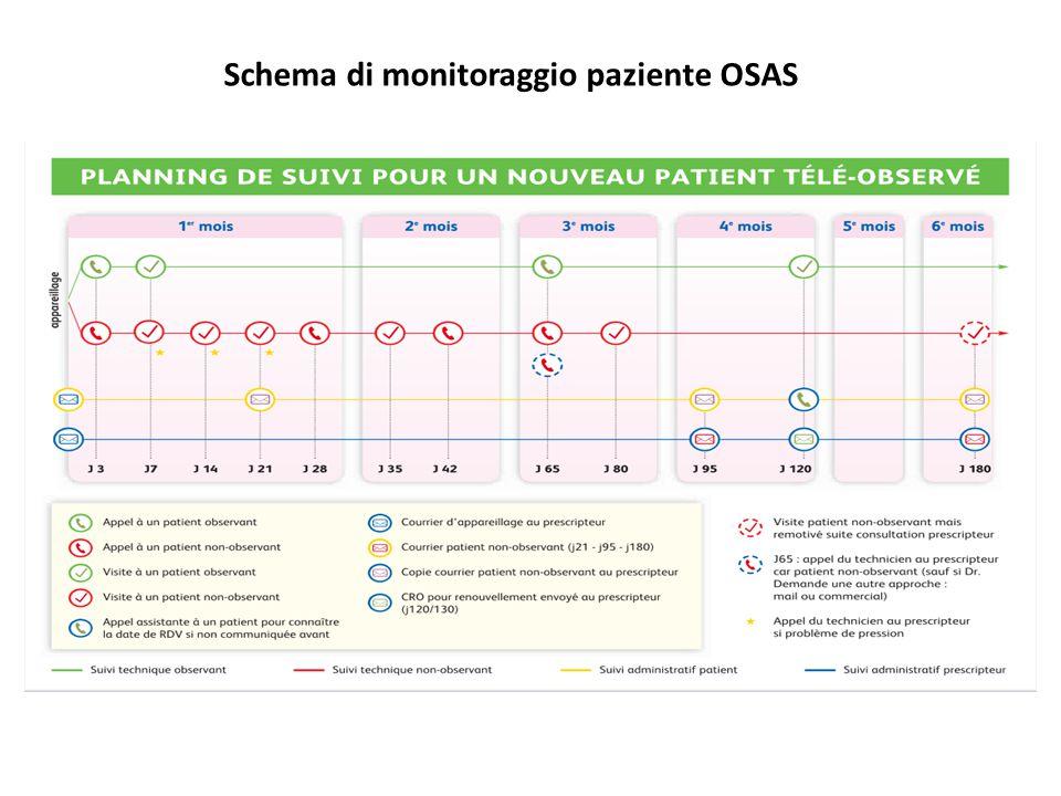 Schema di monitoraggio paziente OSAS