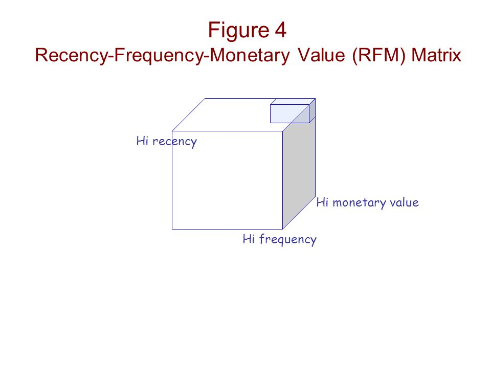 Figure 4 Recency-Frequency-Monetary Value (RFM) Matrix Hi monetary value Hi frequency Hi recency