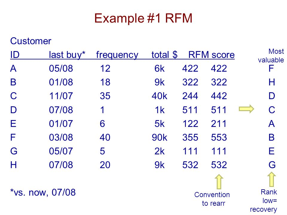 Example #1 RFM Customer ID last buy* frequency total $ RFM score A05/08126k422422F B01/08189k322322H C11/073540k244442D D07/0811k511511C E01/0765k1222