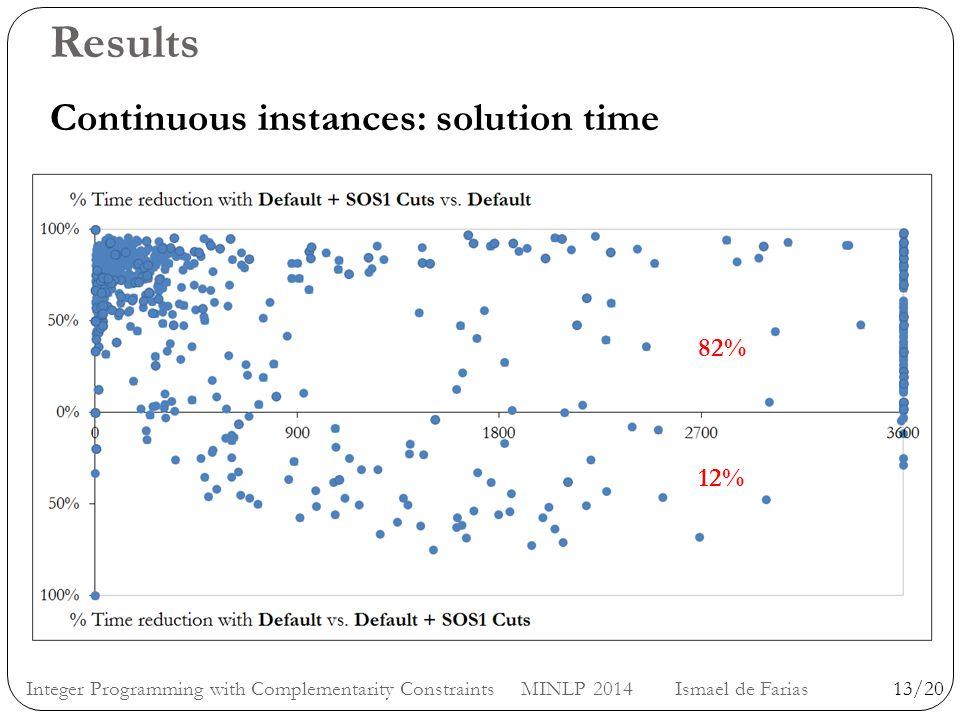 Results Continuous instances: solution time Time with Default1800 Time with Default + SOS1 Cuts900 Time with Default800 Time with Default + SOS1 Cuts1000 13/20Integer Programming with Complementarity Constraints MINLP 2014 Ismael de Farias 82% 12%