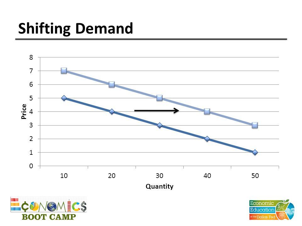 Shifting Demand