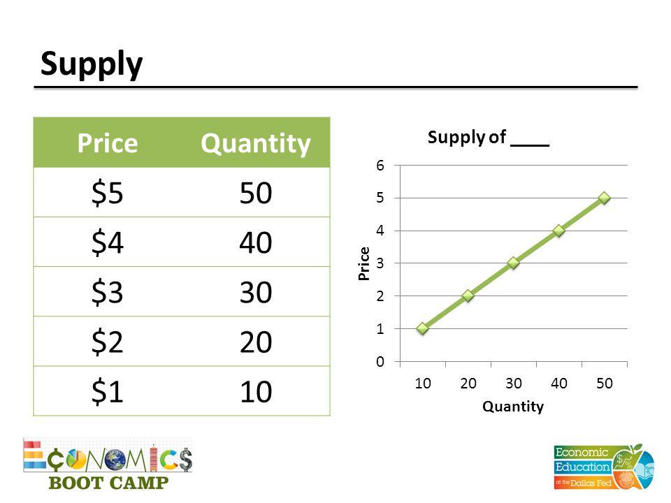 Supply PriceQuantity $550 $440 $330 $220 $110