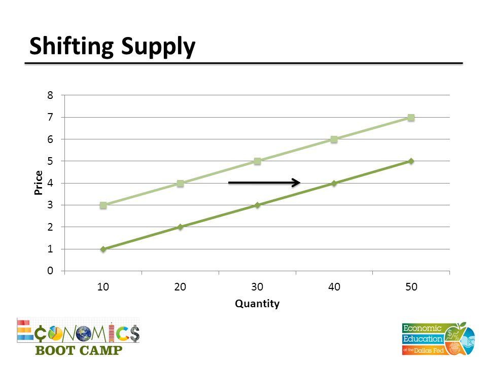 Shifting Supply