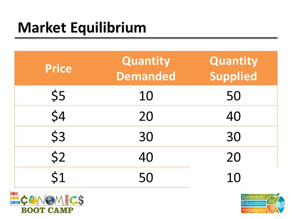 Market Equilibrium Price Quantity Demanded Quantity Supplied $51050 $42040 $330 $24020 $15010