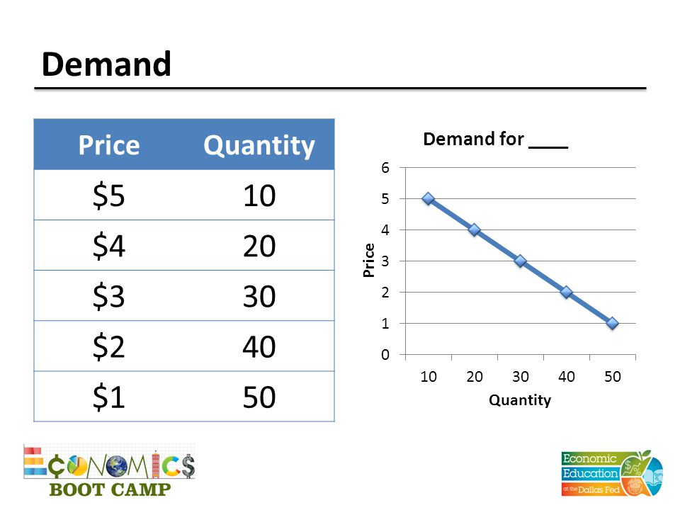 Demand PriceQuantity $510 $420 $330 $240 $150