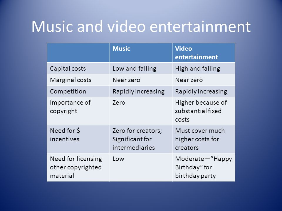 Elements of capital cost MusicVideo entertainment Physical Mics Computer $800 software Labor Singer Instrument alists Recording engineer Physical Cameras Recording equipment Lights $800 software Labor Actors Cinematographer Sound engineer Editor Location fees Licenses