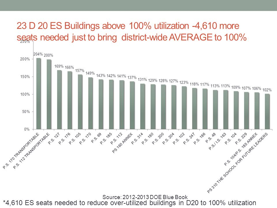 23 D 20 ES Buildings above 100% utilization -4,610 more seats needed just to bring district-wide AVERAGE to 100% *4,610 ES seats needed to reduce over
