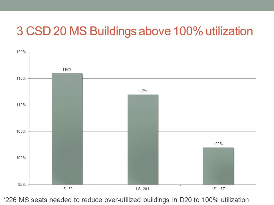 3 CSD 20 MS Buildings above 100% utilization *226 MS seats needed to reduce over-utilized buildings in D20 to 100% utilization