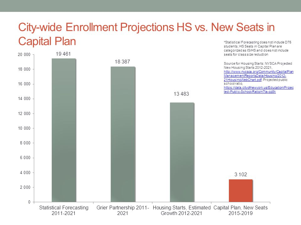 City-wide Enrollment Projections HS vs. New Seats in Capital Plan *Statistical Forecasting does not include D75 students; HS Seats in Capital Plan are