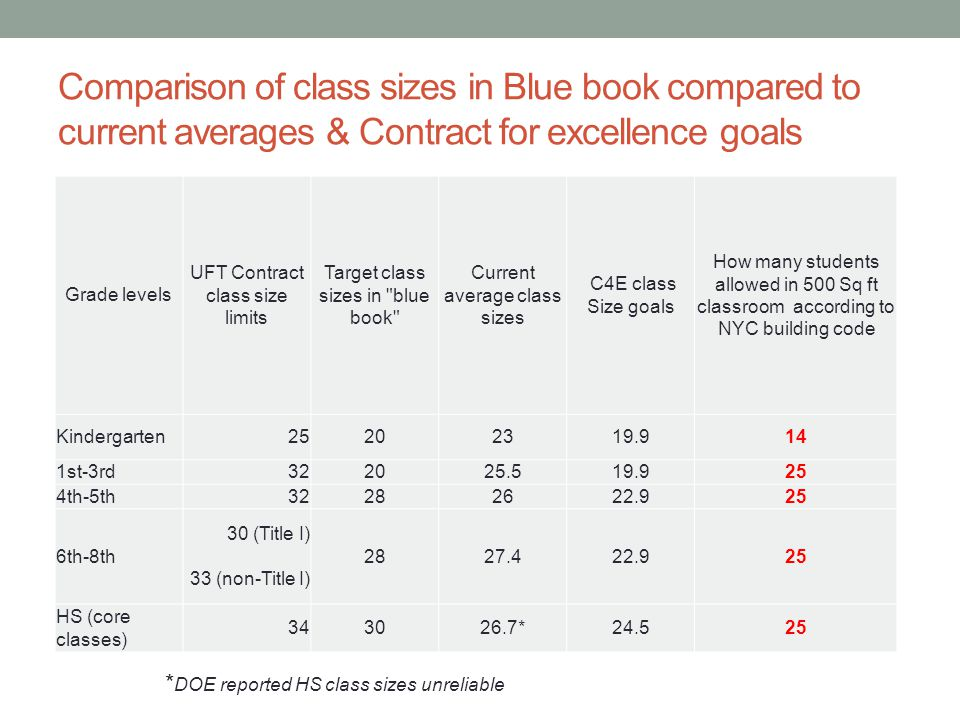 Comparison of class sizes in Blue book compared to current averages & Contract for excellence goals Grade levels UFT Contract class size limits Target