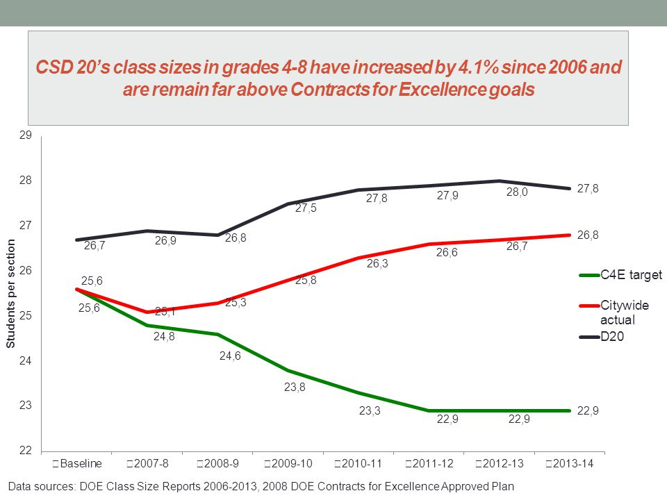 CSD 20's class sizes in grades 4-8 have increased by 4.1% since 2006 and are remain far above Contracts for Excellence goals Data sources: DOE Class Size Reports 2006-2013, 2008 DOE Contracts for Excellence Approved Plan