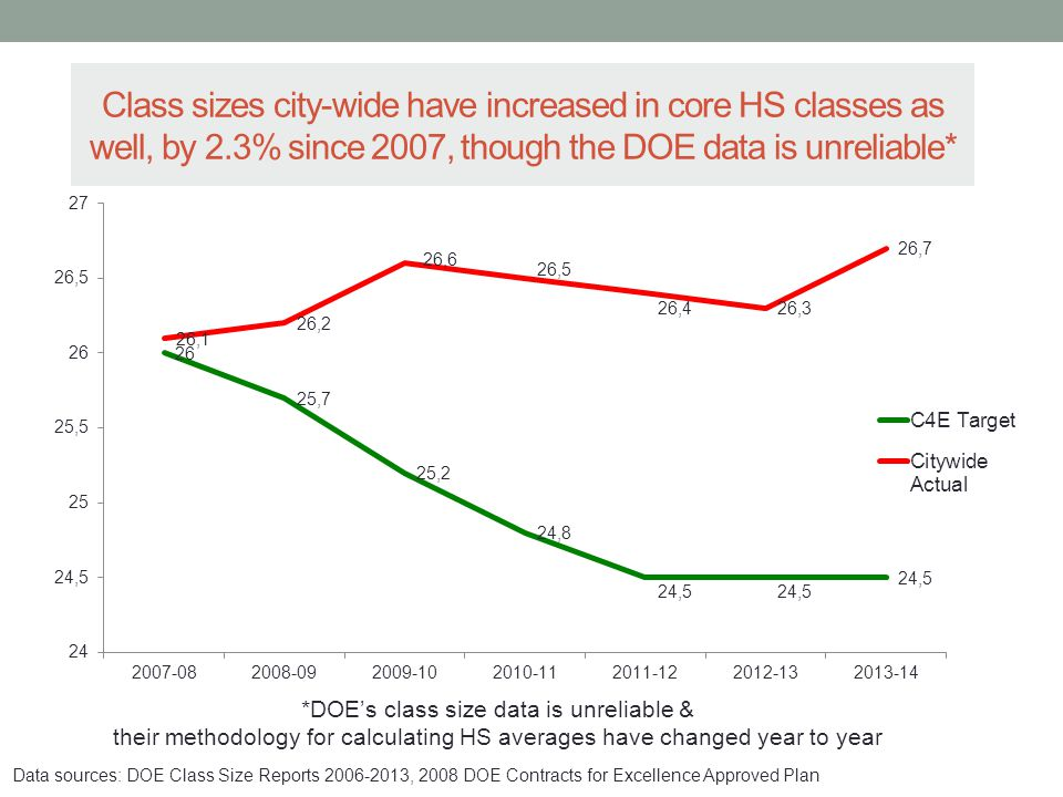 Class sizes city-wide have increased in core HS classes as well, by 2.3% since 2007, though the DOE data is unreliable* *DOE's class size data is unre