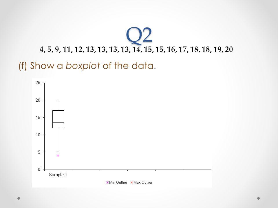 Q2 (f) Show a boxplot of the data. 4, 5, 9, 11, 12, 13, 13, 13, 13, 14, 15, 15, 16, 17, 18, 18, 19, 20