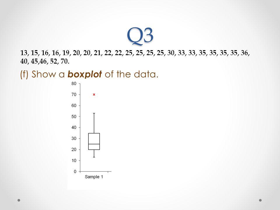 Q3 (f) Show a boxplot of the data. 13, 15, 16, 16, 19, 20, 20, 21, 22, 22, 25, 25, 25, 25, 30, 33, 33, 35, 35, 35, 35, 36, 40, 45,46, 52, 70.