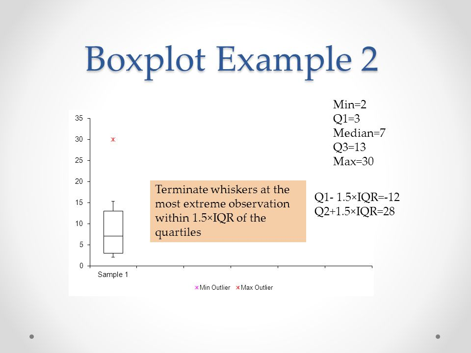 Boxplot Example 2 Min=2 Q1=3 Median=7 Q3=13 Max=30 Q1- 1.5×IQR=-12 Q2+1.5×IQR=28 Terminate whiskers at the most extreme observation within 1.5×IQR of