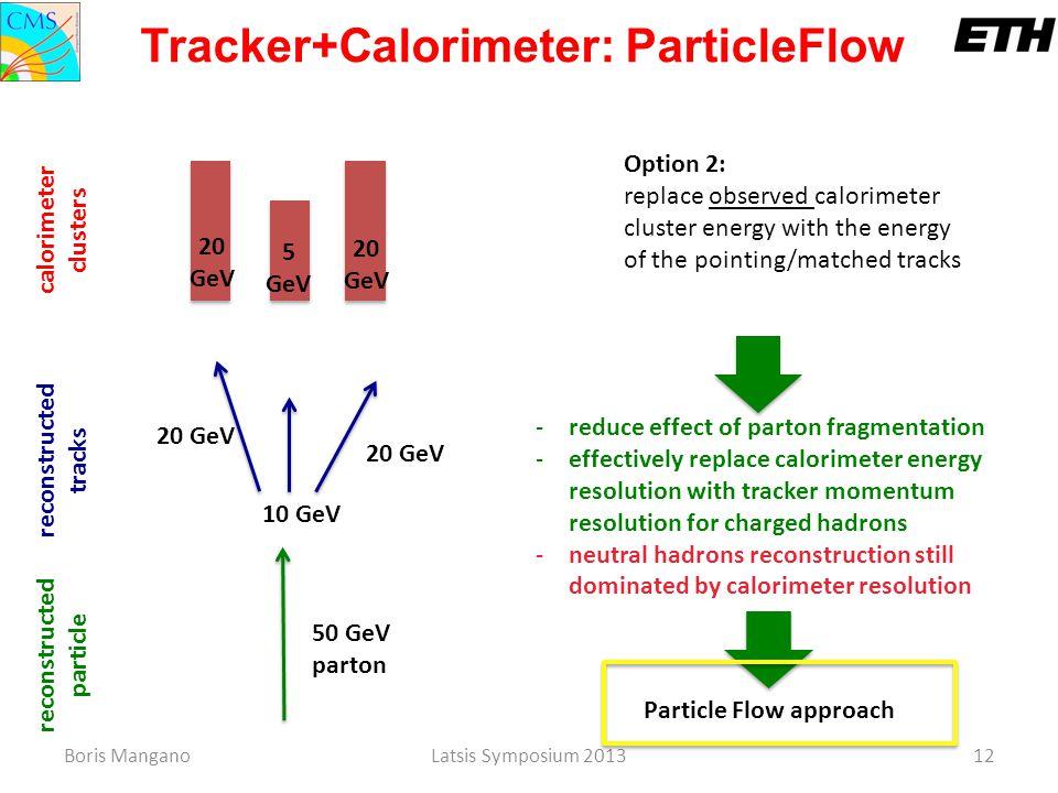 Boris ManganoLatsis Symposium 201312 50 GeV parton reconstructed particle 20 GeV 10 GeV 20 GeV reconstructed tracks 20 GeV 5 GeV calorimeter clusters