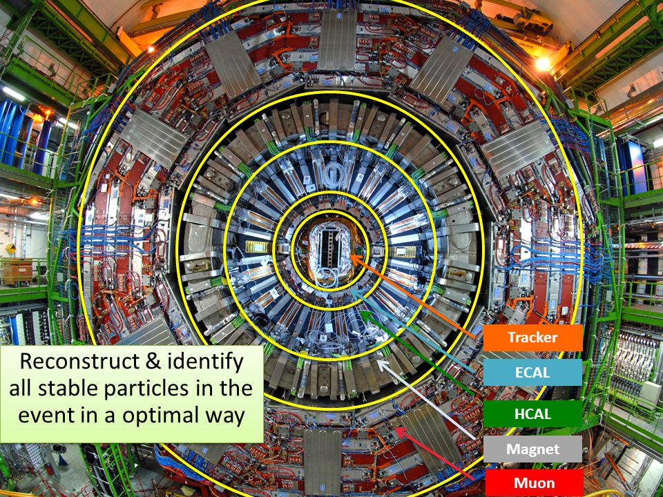 2 Reconstruct & identify all stable particles in the event in a optimal way Tracker ECAL HCAL Magnet Muon