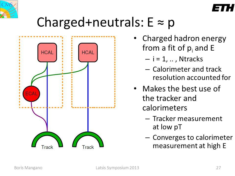 Boris ManganoLatsis Symposium 201327 Charged+neutrals: E ≈ p Charged hadron energy from a fit of p i and E – i = 1,.., Ntracks – Calorimeter and track