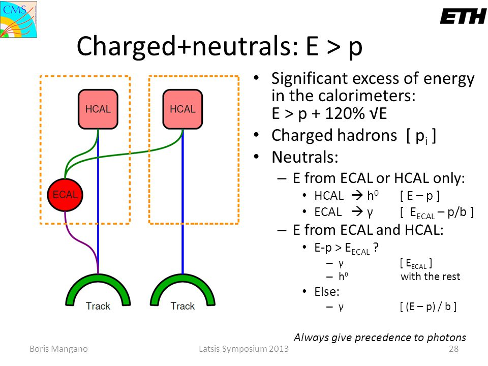 Boris ManganoLatsis Symposium 201328 Charged+neutrals: E > p Significant excess of energy in the calorimeters: E > p + 120% √E Charged hadrons [ p i ]