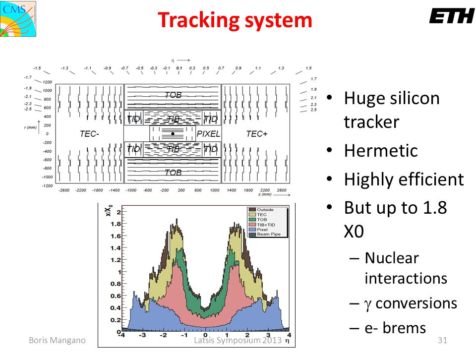Boris ManganoLatsis Symposium 201331 Huge silicon tracker Hermetic Highly efficient But up to 1.8 X0 – Nuclear interactions –  conversions – e- brems