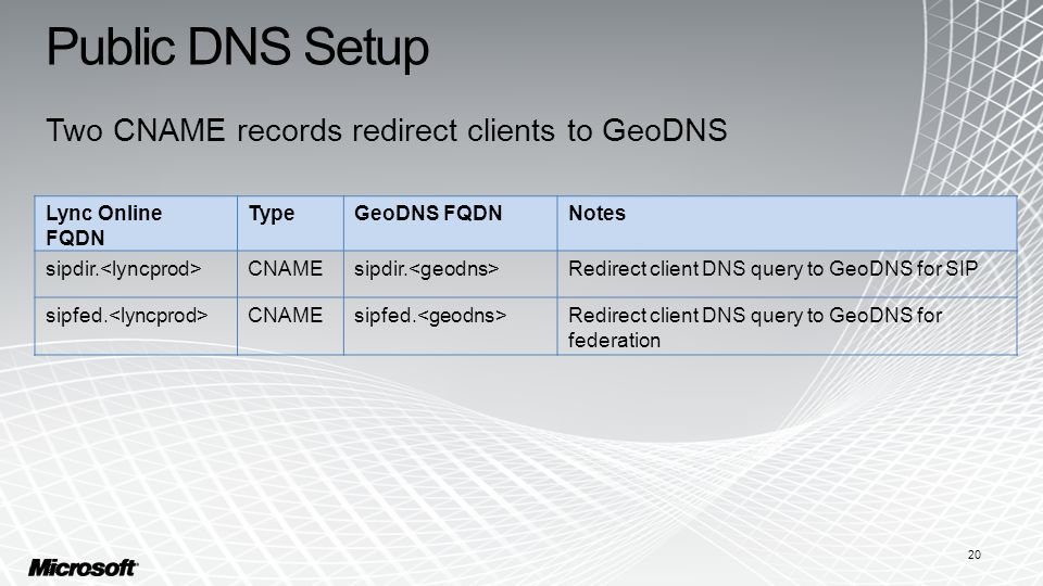 Public DNS Setup 20 Two CNAME records redirect clients to GeoDNS Lync Online FQDN TypeGeoDNS FQDNNotes sipdir.