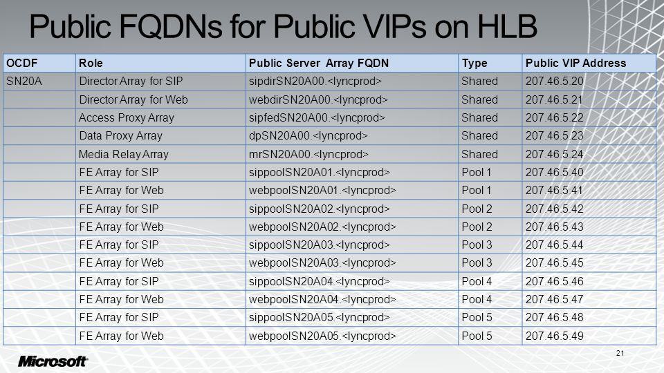 Public FQDNs for Public VIPs on HLB 21 OCDFRolePublic Server Array FQDNTypePublic VIP Address SN20ADirector Array for SIPsipdirSN20A00.