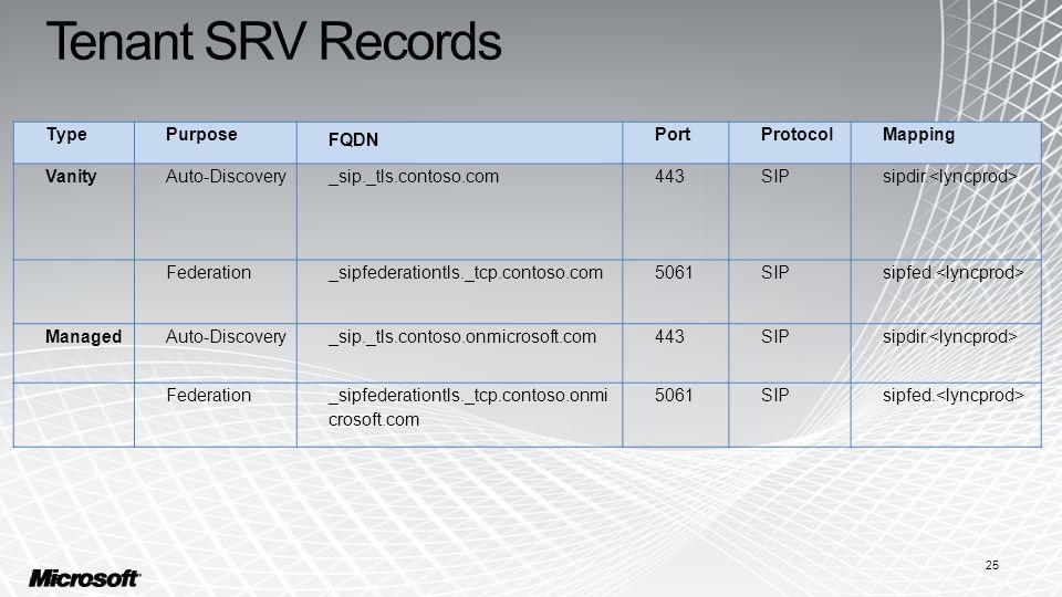 Tenant SRV Records 25 TypePurpose FQDN PortProtocolMapping VanityAuto-Discovery_sip._tls.contoso.com443SIPsipdir.