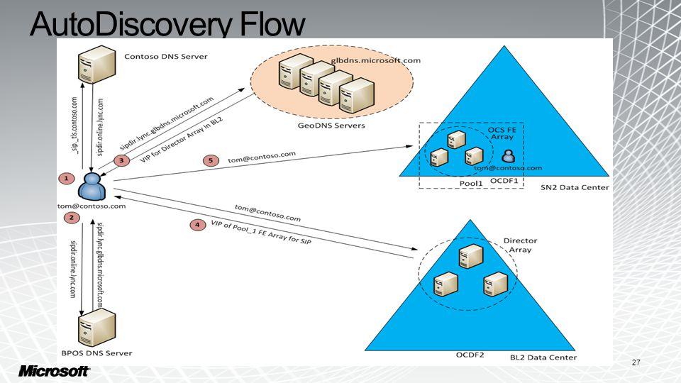 AutoDiscovery Flow 27