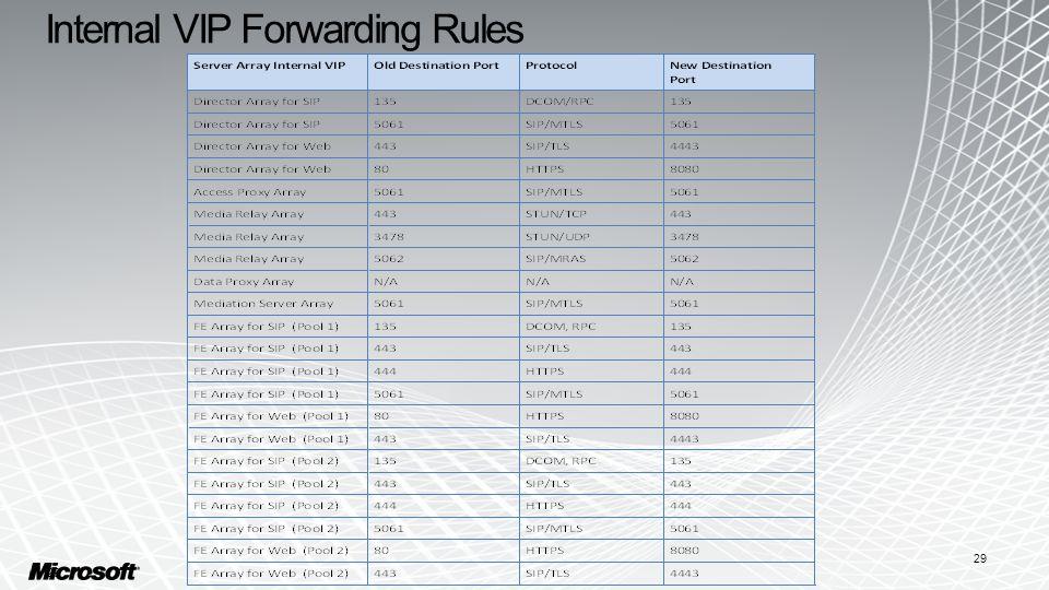 Internal VIP Forwarding Rules 29