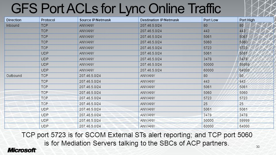 GFS Port ACLs for Lync Online Traffic 30 DirectionProtocolSource IP/NetmaskDestination IP/NetmaskPort LowPort High InboundTCPANY/ANY207.46.5.0/2480 TCPANY/ANY207.46.5.0/24443 TCPANY/ANY207.46.5.0/245061 TCPANY/ANY207.46.5.0/245060 TCPANY/ANY207.46.5.0/245723 UDPANY/ANY207.46.5.0/245061 UDPANY/ANY207.46.5.0/243478 UDPANY/ANY207.46.5.0/245000059999 UDPANY/ANY207.46.5.0/246000064000 OutboundTCP207.46.5.0/24ANY/ANY80 TCP207.46.5.0/24ANY/ANY443 TCP207.46.5.0/24ANY/ANY5061 TCP207.46.5.0/24ANY/ANY5060 TCP207.46.5.0/24ANY/ANY5723 TCP207.46.5.0/24ANY/ANY25 UDP207.46.5.0/24ANY/ANY5061 UDP207.46.5.0/24ANY/ANY3478 UDP207.46.5.0/24ANY/ANY5000059999 UDP207.46.5.0/24ANY/ANY6000064000 TCP port 5723 is for SCOM External STs alert reporting; and TCP port 5060 is for Mediation Servers talking to the SBCs of ACP partners.